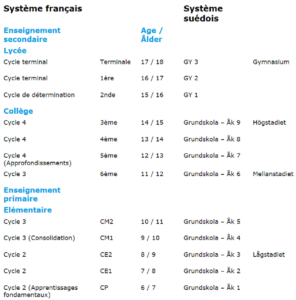 Systeme Scolaire Suede